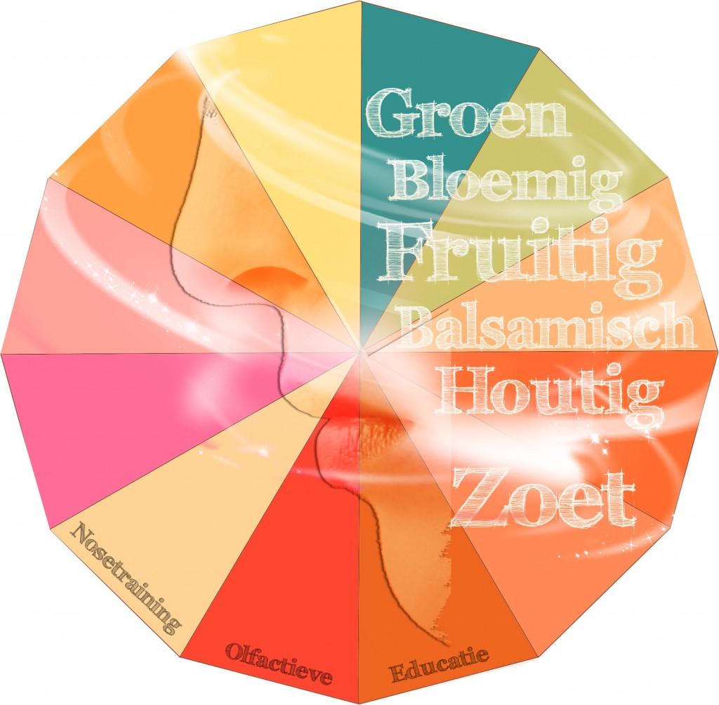 Neustraining Reukgevoeligheid, geurtaal, olfactieve vaardigheid